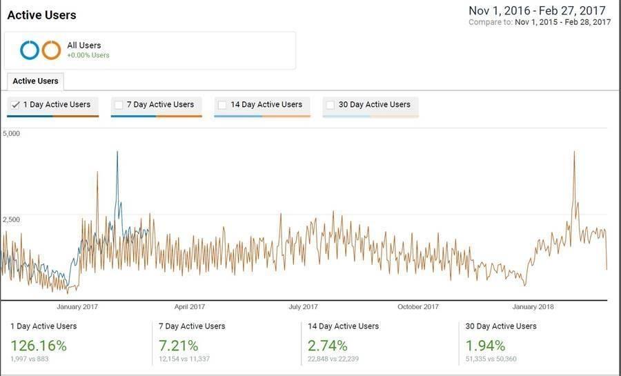 Active User Report Data