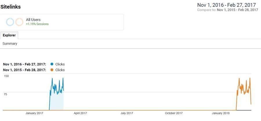 Acquisition - Adwords Sitelinks Data