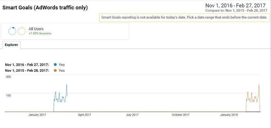 Acquisition - Adwords Smart Goals Data