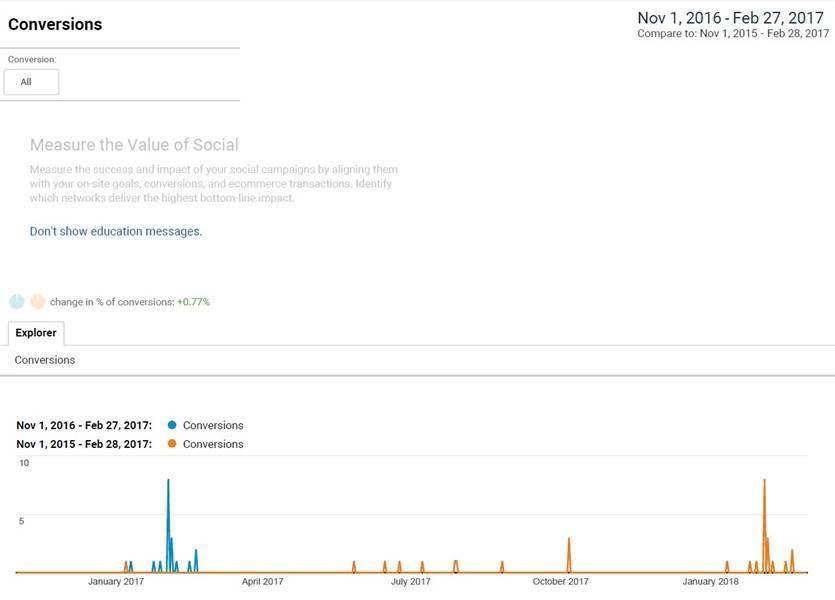 Acquisition - Social Conversions Data